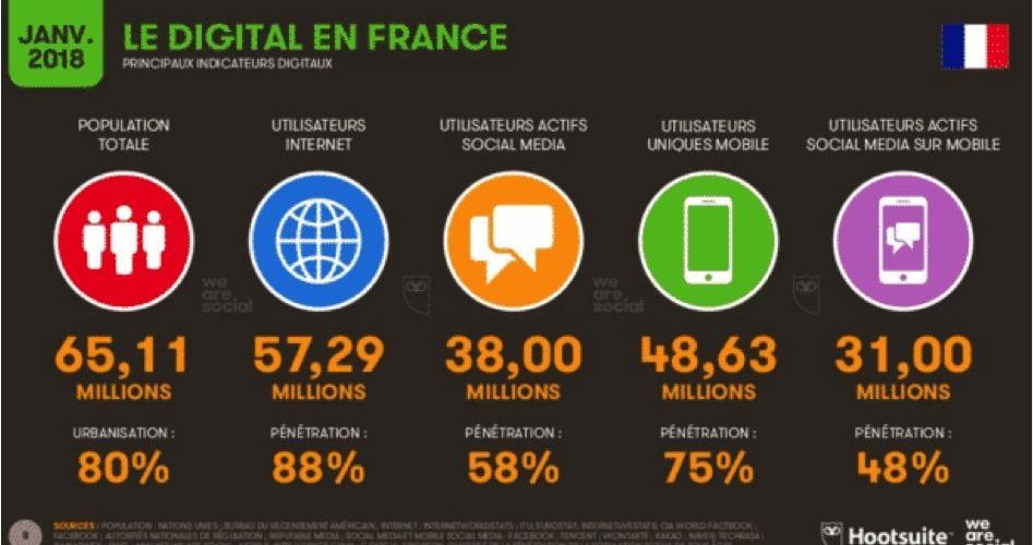 Les chiffres et tendances du digital et stratégie digitale