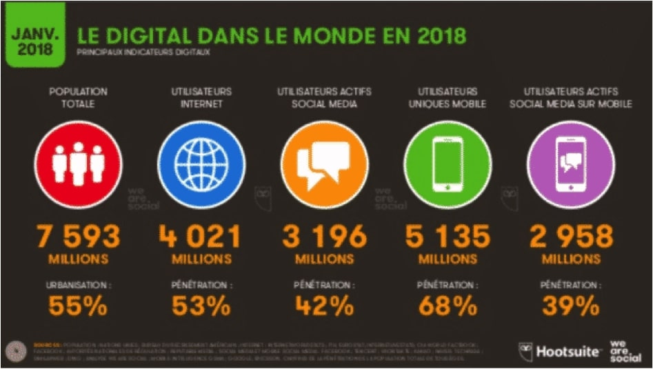 tendances-digital
